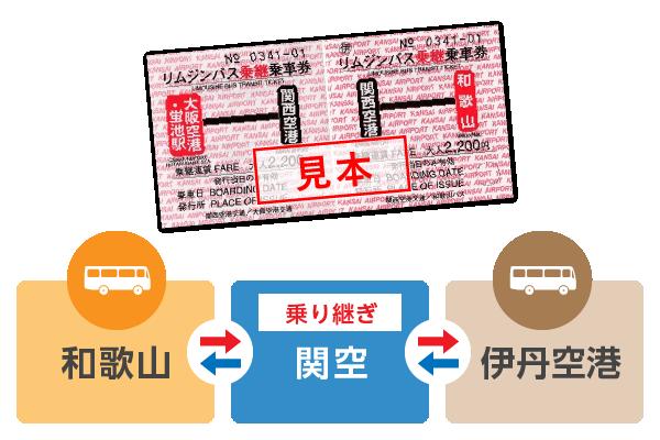 和歌山→関西空港→大阪(伊丹)空港・蛍池駅