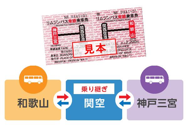 和歌山→関西空港→神戸三宮