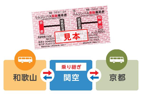 和歌山→関西空港→京都